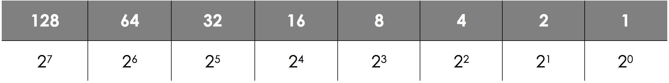 Number Bases - Binary, figure 1