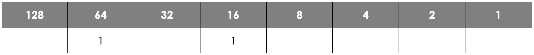 Number Bases - Binary, figure 2