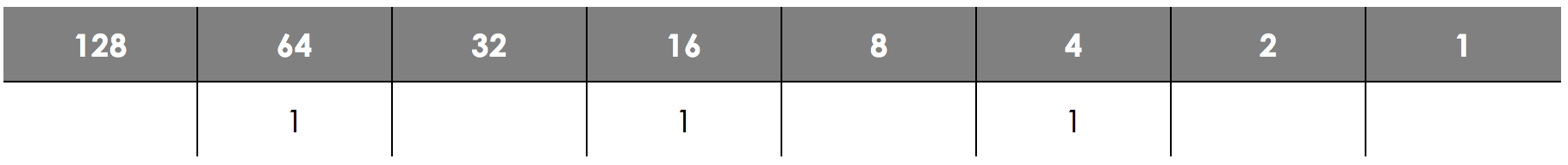 Number Bases - Binary, figure 3