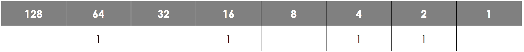 Number Bases - Binary, figure 4