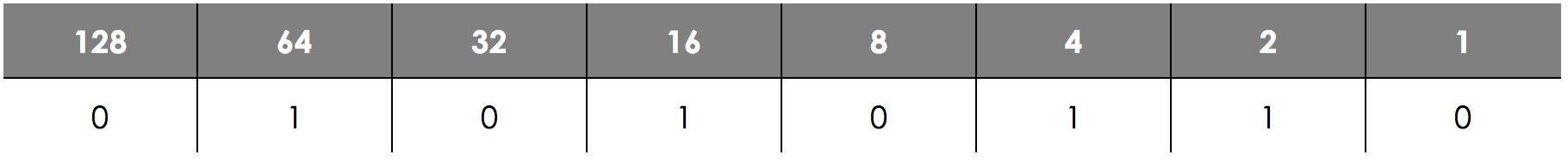 Number Bases - Binary, figure 5