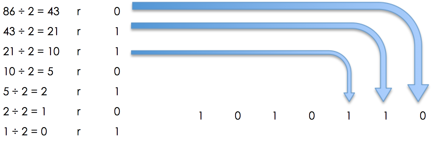 Number Bases - Binary, figure 6