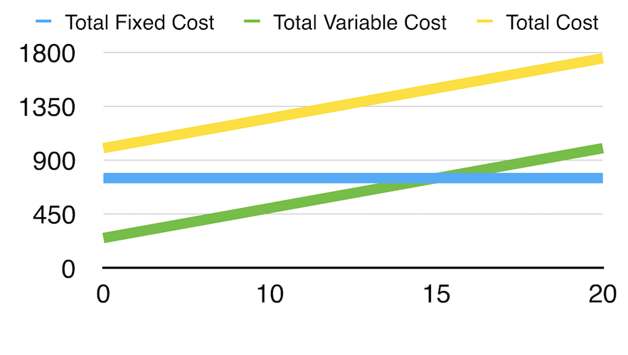 Calculating Revenues and Costs, figure 2