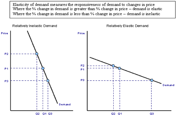 Price Elasticity of Demand – A Level Economics B Edexcel