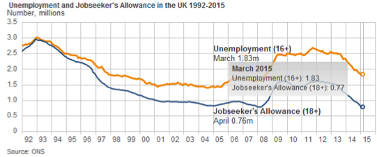 Inflation and Unemployment, figure 1
