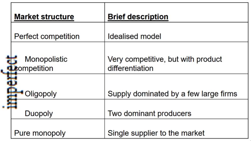 Spectrum of Competiton – A Level Economics B Edexcel