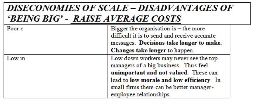 Business Objectives and Pricing Decisions, figure 3