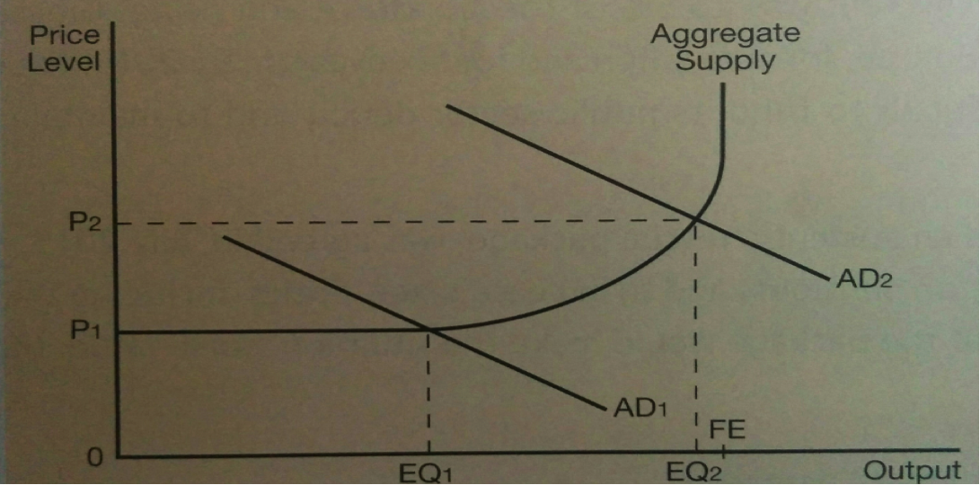 The AD / AS model, figure 4