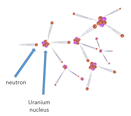 Fusion and Fission, figure 2