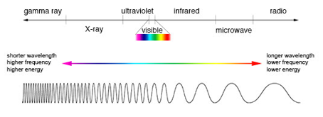 Electromagnetic Spectrum, figure 1