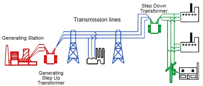 Electromagnetic Effects, figure 2