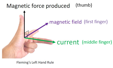 Electromagnetic Effects, figure 1
