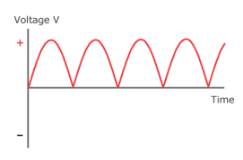 Electromagnetic Effects, figure 4