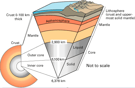 Structure of the Earth, figure 1