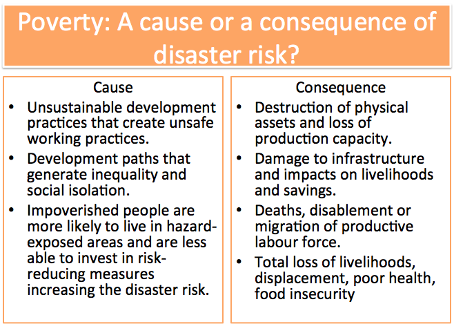 Development and Disaster Risk, figure 1