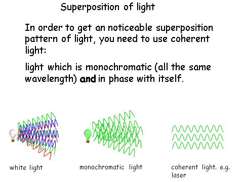 Refraction Diffraction & Interference, figure 1