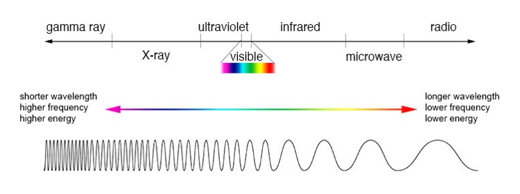 Types of Electromagnetic Waves, figure 1