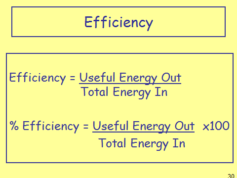 Efficiency, figure 1