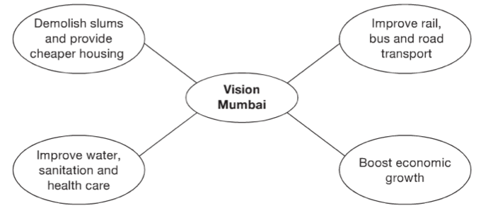 Top Down Development in Mumbai – GCSE Geography B Edexcel