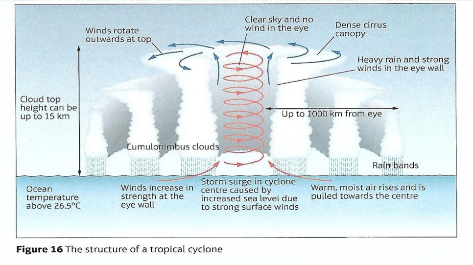 Characteristics Of Cyclones  U2013 Gcse Geography B Edexcel