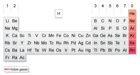Group 0 and Transition Elements, figure 1
