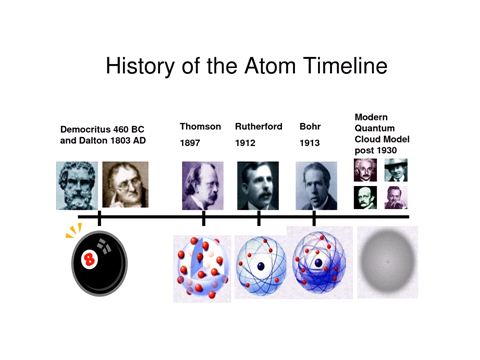 History of an Atom, figure 1