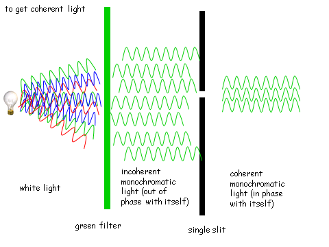 Refraction Diffraction & Interference, figure 2
