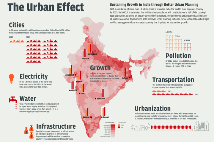 Impacts of Development in India, figure 1