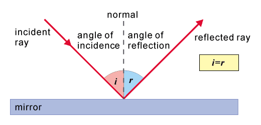 Changing Direction, figure 1