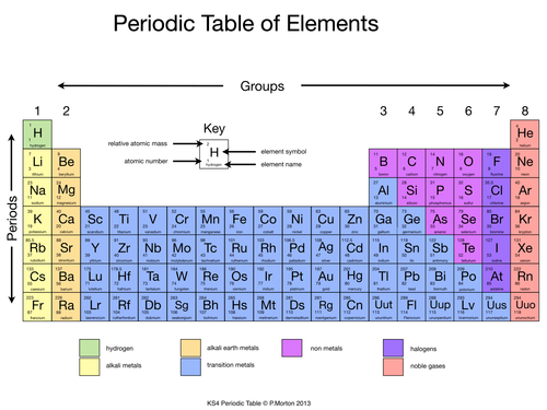 History of the Periodic Table, figure 1