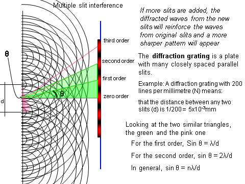Refraction Diffraction & Interference, figure 6