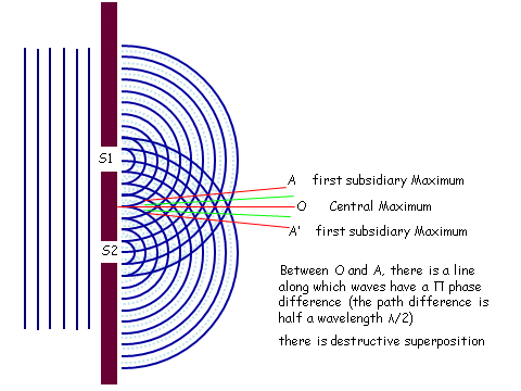Refraction Diffraction & Interference, figure 7