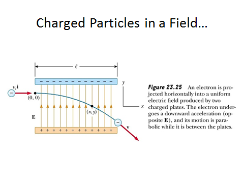 Electric Fields, figure 6
