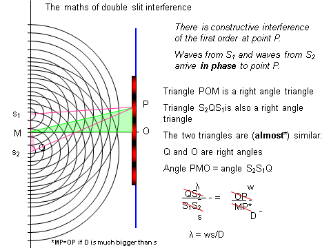 Refraction Diffraction & Interference, figure 5