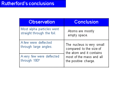 History of an Atom, figure 3