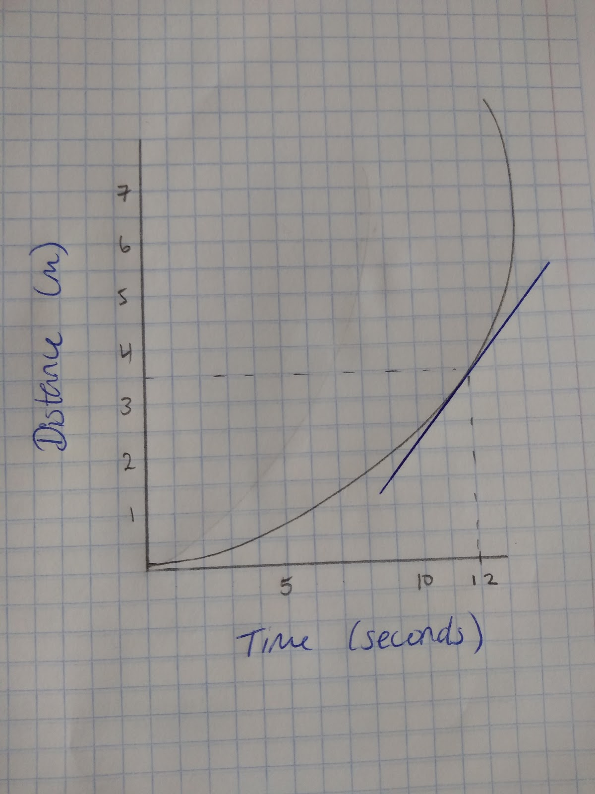 Calculating and Estimating Gradients of Graphs, figure 2