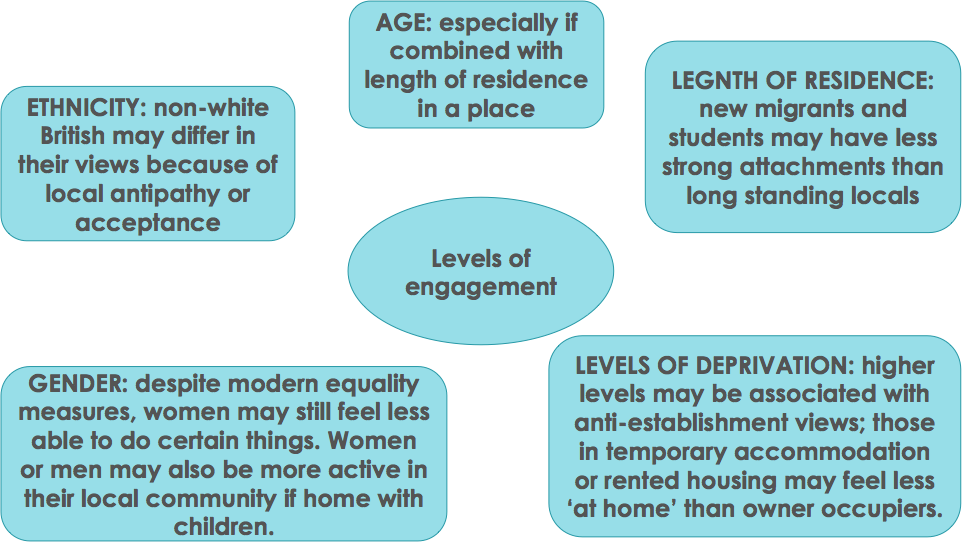 Lived Experience and Engagement, figure 1