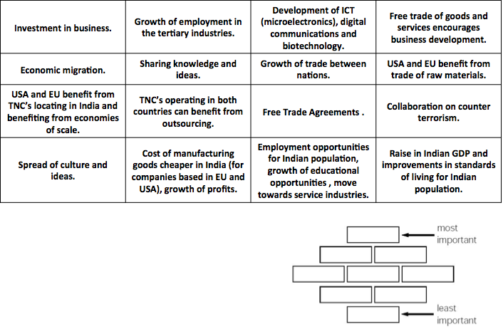 Internationa Impacts of Development in India, figure 3