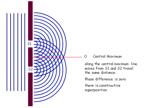 Refraction Diffraction & Interference, figure 4