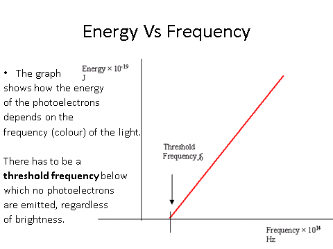 Electromagnetic Radiation & Quantum Phenomena, figure 1